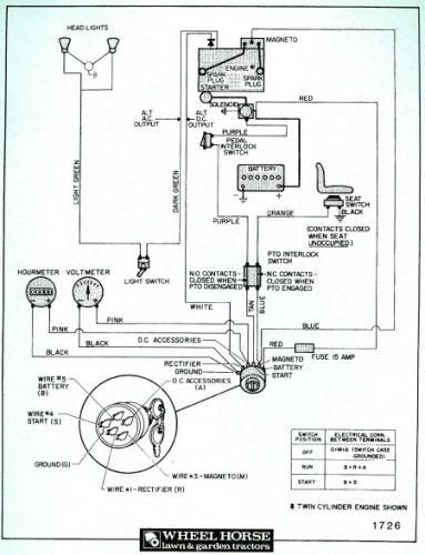 1985 1990 Redsquare Wheel Horse Forum