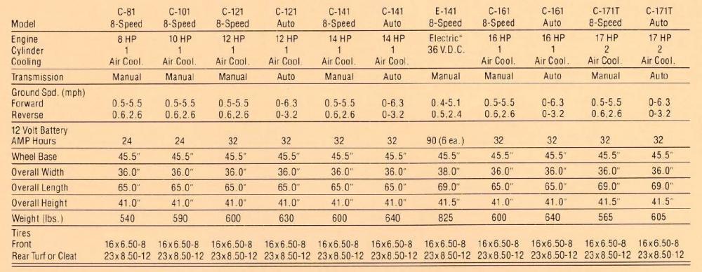 1979 Brochure C-171 Twin Specs.JPG