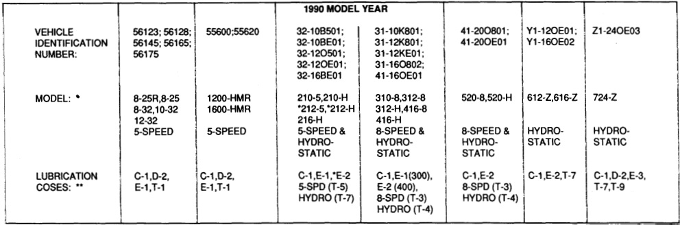 tractor 1990 724 z d a om wiring tipl sn pdf 1985 1990 redsquare