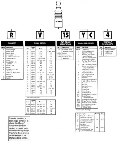 Spark Plug Cross Reference Chart >> Spark plug cross reference - Engines - RedSquare Wheel ...