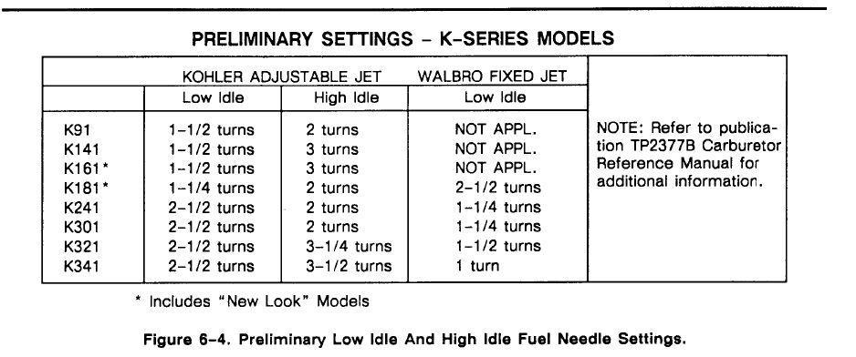 312 -8 Carburetor tuning - Wheel Horse Tractors - RedSquare Wheel